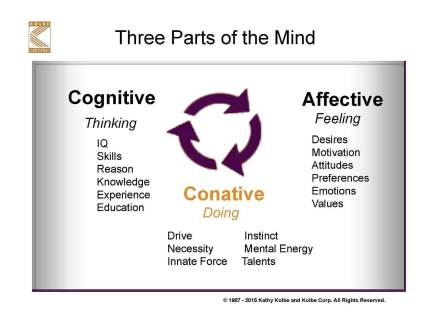 3 Parts of the Mind